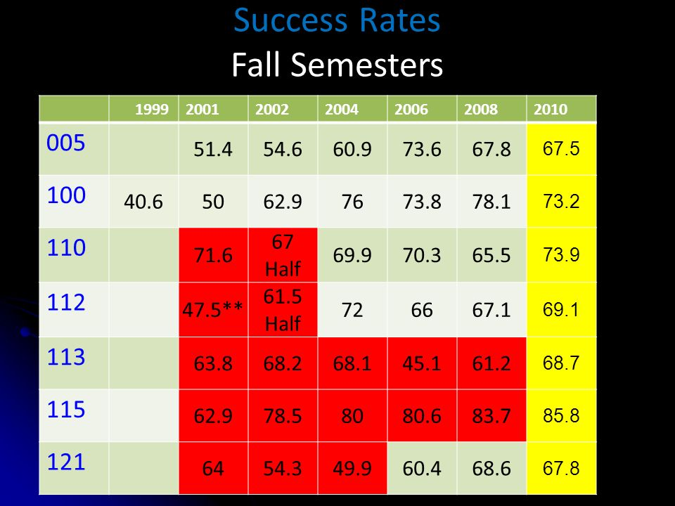 Success Rates Fall Semesters 1999200120022004200620082010 005 51.454.660.973.667.8 67.5 100 40.65062.97673.878.1 73.2 110 71.6 67 Half 69.970.365.5 73.9 112 47.5** 61.5 Half 726667.1 69.1 113 63.868.268.145.161.2 68.7 115 62.978.58080.683.7 85.8 121 6454.349.960.468.6 67.8