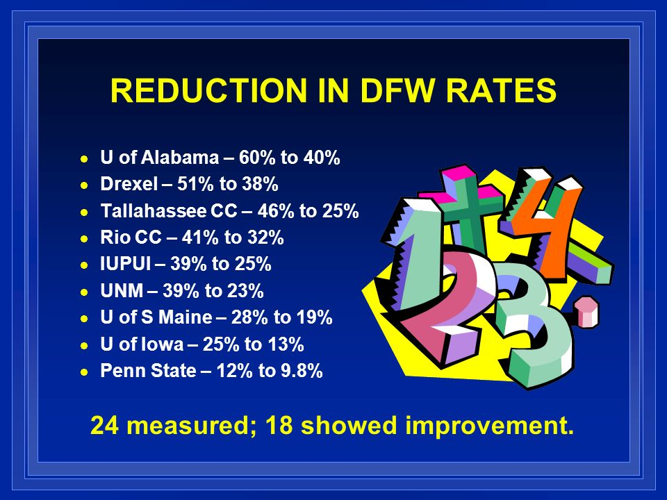 REDUCTION IN DFW RATES U of Alabama – 60% to 40% Drexel – 51% to 38% Tallahassee CC – 46% to 25% Rio CC – 41% to 32% IUPUI – 39% to 25% UNM – 39% to 23% U of S Maine – 28% to 19% U of Iowa – 25% to 13% Penn State – 12% to 9.8% 24 measured; 18 showed improvement.