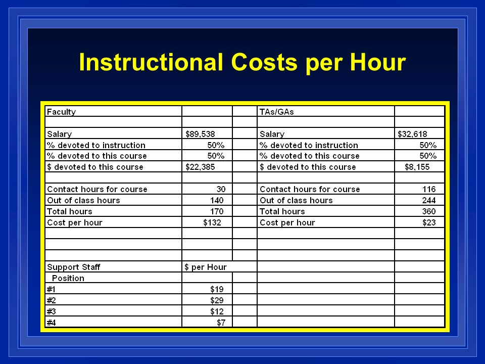 Instructional Costs per Hour