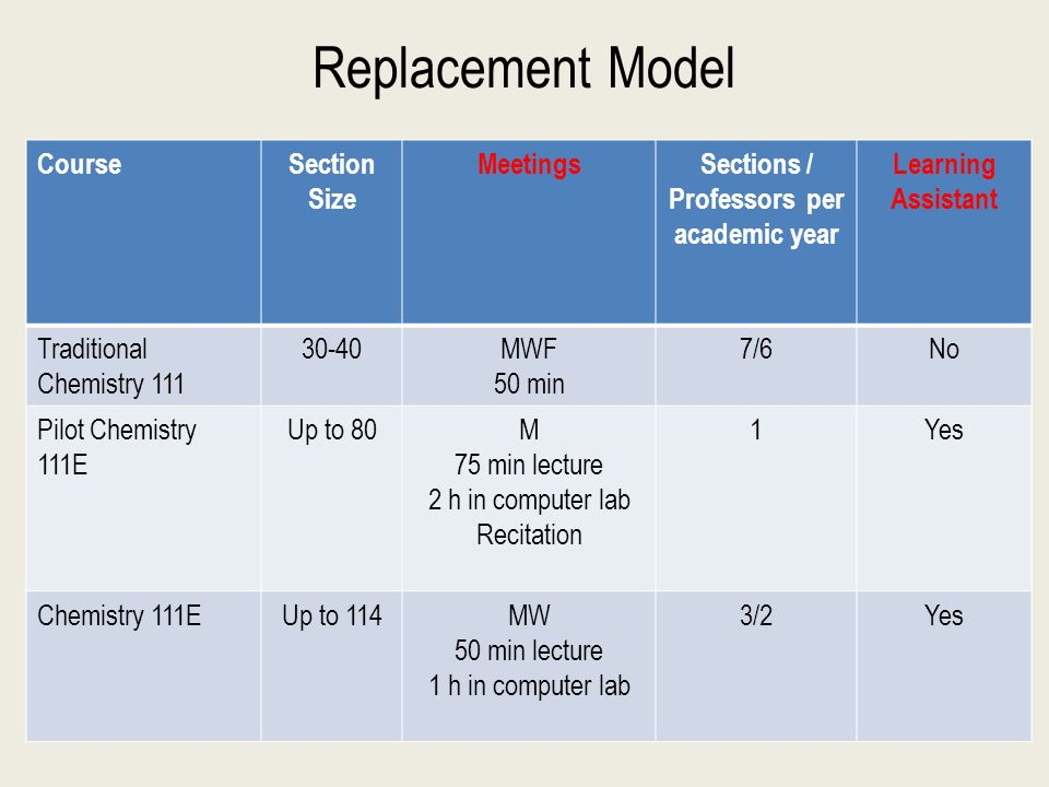 Replacement Model CourseSection Size MeetingsSections / Professors per academic year Learning Assistant Traditional Chemistry 111 30-40MWF 50 min 7/6No Pilot Chemistry 111E Up to 80M 75 min lecture 2 h in computer lab Recitation 1Yes Chemistry 111EUp to 114MW 50 min lecture 1 h in computer lab 3/2Yes