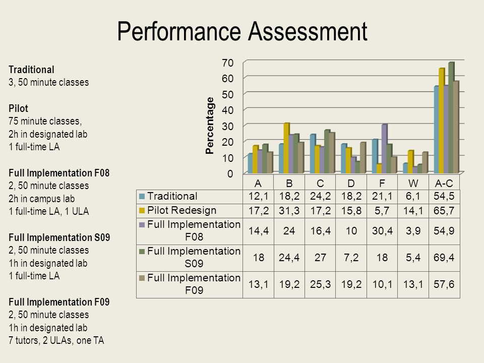 Performance Assessment Traditional 3, 50 minute classes Pilot 75 minute classes, 2h in designated lab 1 full-time LA Full Implementation F08 2, 50 minute classes 2h in campus lab 1 full-time LA, 1 ULA Full Implementation S09 2, 50 minute classes 1h in designated lab 1 full-time LA Full Implementation F09 2, 50 minute classes 1h in designated lab 7 tutors, 2 ULAs, one TA