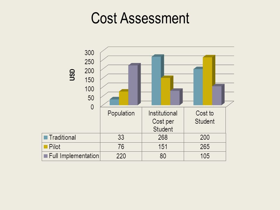 Cost Assessment