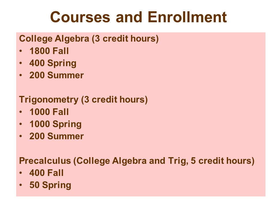 Courses and Enrollment College Algebra (3 credit hours) 1800 Fall 400 Spring 200 Summer Trigonometry (3 credit hours) 1000 Fall 1000 Spring 200 Summer