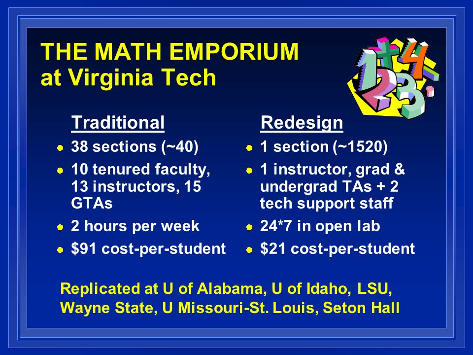 THE MATH EMPORIUM at Virginia Tech Traditional 38 sections (~40) 10 tenured faculty, 13 instructors, 15 GTAs 2 hours per week $91 cost-per-student Redesign 1 section (~1520) 1 instructor, grad & undergrad TAs + 2 tech support staff 24*7 in open lab $21 cost-per-student Replicated at U of Alabama, U of Idaho, LSU, Wayne State, U Missouri-St.