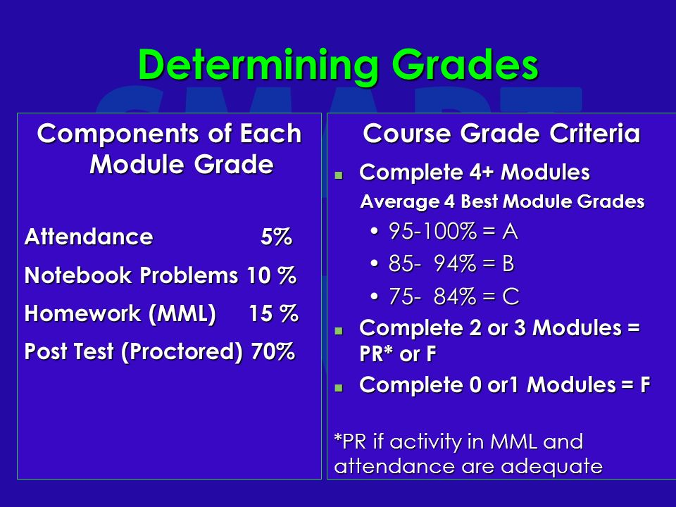 Determining Grades Components of Each Module Grade Attendance 5% Notebook Problems 10 % Homework (MML) 15 % Post Test (Proctored) 70% Course Grade Criteria Complete 4+ Modules Complete 4+ Modules Average 4 Best Module Grades Average 4 Best Module Grades 95-100% = A 85- 94% = B 75- 84% = C Complete 2 or 3 Modules = PR* or F Complete 2 or 3 Modules = PR* or F Complete 0 or1 Modules = F Complete 0 or1 Modules = F *PR if activity in MML and attendance are adequate