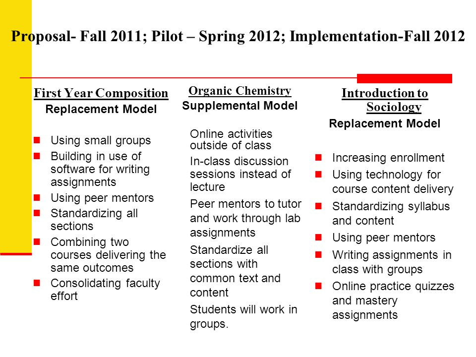 Proposal- Fall 2011; Pilot – Spring 2012; Implementation-Fall 2012 First Year Composition Replacement Model Using small groups Building in use of software for writing assignments Using peer mentors Standardizing all sections Combining two courses delivering the same outcomes Consolidating faculty effort Introduction to Sociology Replacement Model Increasing enrollment Using technology for course content delivery Standardizing syllabus and content Using peer mentors Writing assignments in class with groups Online practice quizzes and mastery assignments Organic Chemistry Supplemental Model Online activities outside of class In-class discussion sessions instead of lecture Peer mentors to tutor and work through lab assignments Standardize all sections with common text and content Students will work in groups.