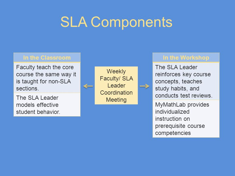 SLA Components In the Classroom Faculty teach the core course the same way it is taught for non-SLA sections. The SLA Leader models effective student