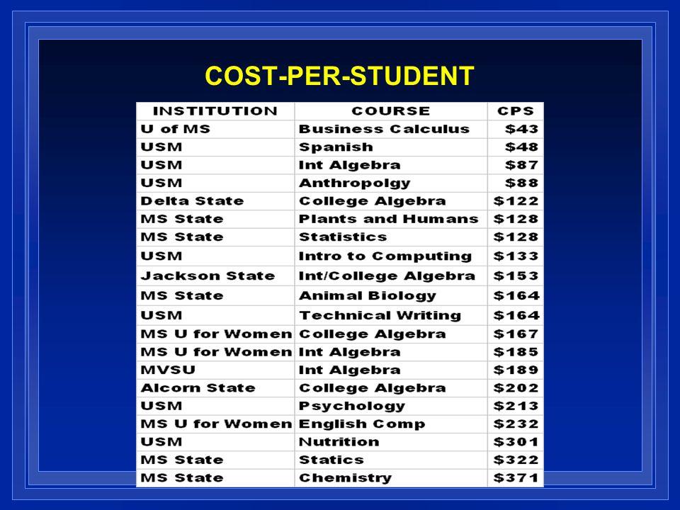 COST-PER-STUDENT