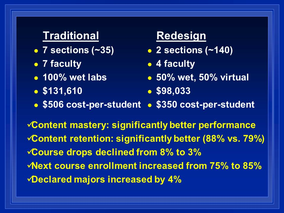 Traditional 7 sections (~35) 7 faculty 100% wet labs $131,610 $506 cost-per-student Redesign 2 sections (~140) 4 faculty 50% wet, 50% virtual $98,033 $350 cost-per-student Content mastery: significantly better performance Content retention: significantly better (88% vs.