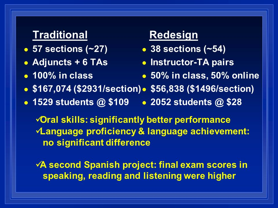 Traditional 57 sections (~27) Adjuncts + 6 TAs 100% in class $167,074 ($2931/section) 1529 students @ $109 Redesign 38 sections (~54) Instructor-TA pa