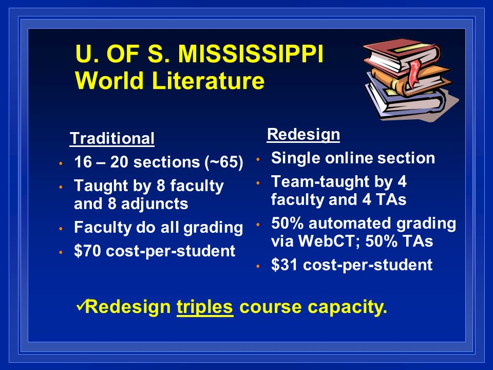 U. OF S. MISSISSIPPI World Literature Traditional 16 – 20 sections (~65) Taught by 8 faculty and 8 adjuncts Faculty do all grading $70 cost-per-studen