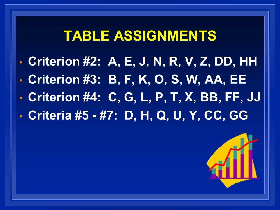 TABLE ASSIGNMENTS Criterion #2: A, E, J, N, R, V, Z, DD, HH Criterion #3: B, F, K, O, S, W, AA, EE Criterion #4: C, G, L, P, T, X, BB, FF, JJ Criteria