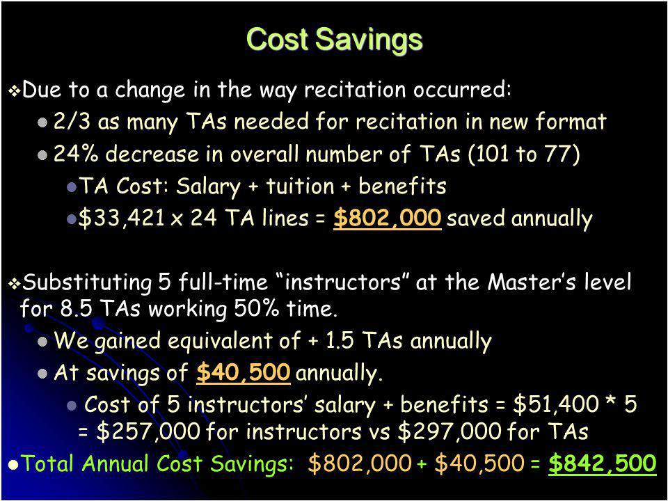 Cost Savings Due to a change in the way recitation occurred: 2/3 as many TAs needed for recitation in new format 24% decrease in overall number of TAs