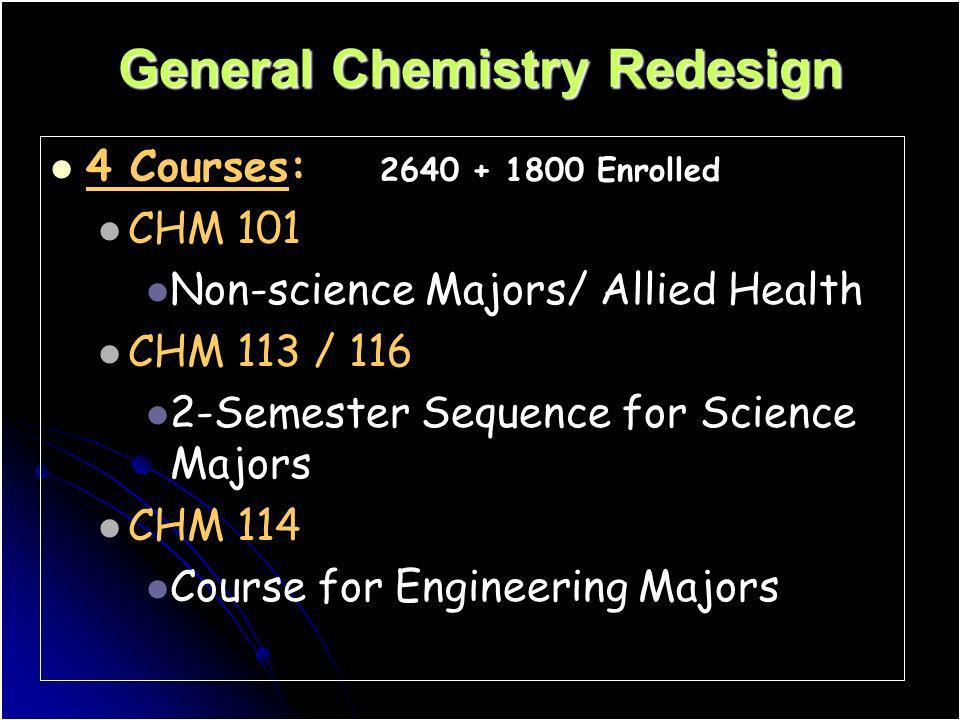 General Chemistry Redesign 4 Courses: 2640 + 1800 Enrolled CHM 101 Non-science Majors/ Allied Health CHM 113 / 116 2-Semester Sequence for Science Maj