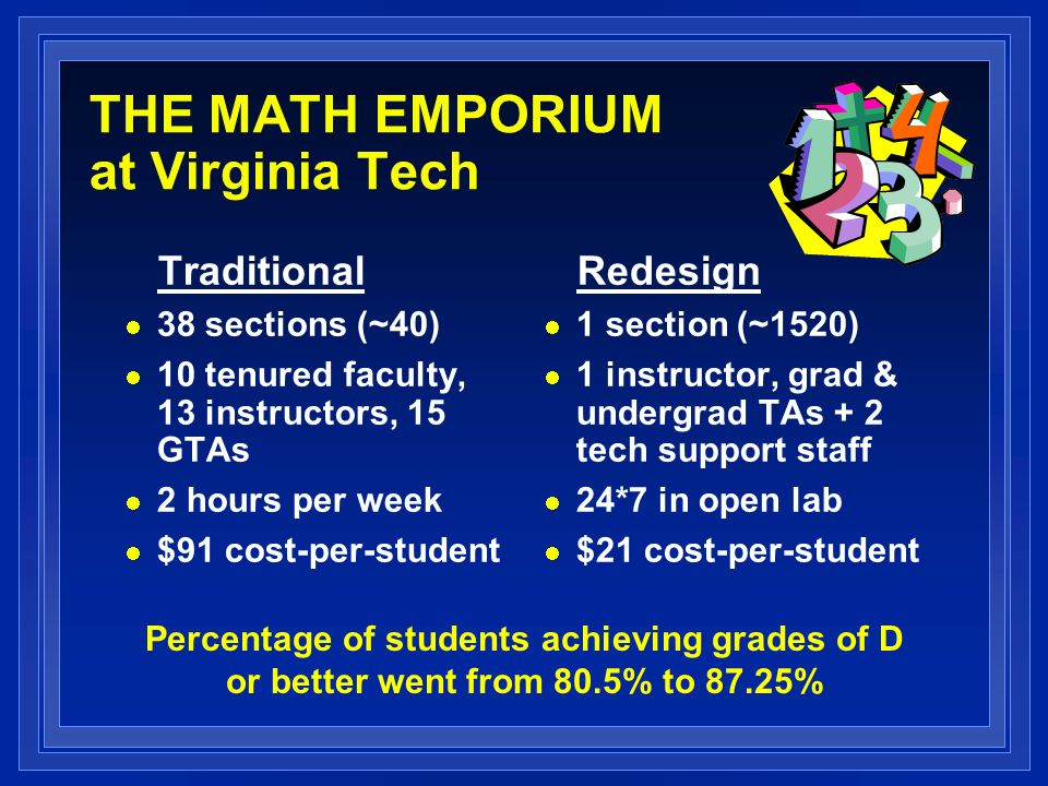 THE MATH EMPORIUM at Virginia Tech Traditional 38 sections (~40) 10 tenured faculty, 13 instructors, 15 GTAs 2 hours per week $91 cost-per-student Redesign 1 section (~1520) 1 instructor, grad & undergrad TAs + 2 tech support staff 24*7 in open lab $21 cost-per-student Percentage of students achieving grades of D or better went from 80.5% to 87.25%