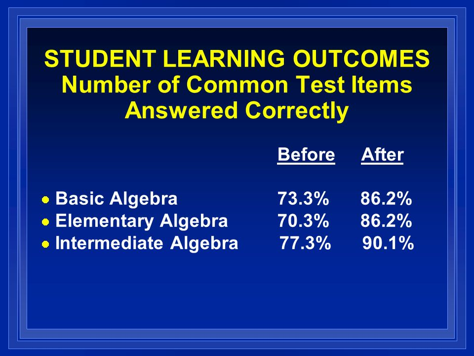 STUDENT LEARNING OUTCOMES Number of Common Test Items Answered Correctly Before After Basic Algebra73.3% 86.2% Elementary Algebra 70.3% 86.2% Intermed