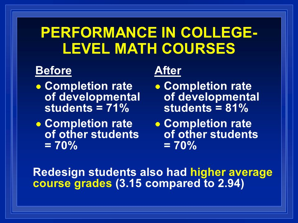 PERFORMANCE IN COLLEGE- LEVEL MATH COURSES Before Completion rate of developmental students = 71% Completion rate of other students = 70% After Completion rate of developmental students = 81% Completion rate of other students = 70% Redesign students also had higher average course grades (3.15 compared to 2.94)