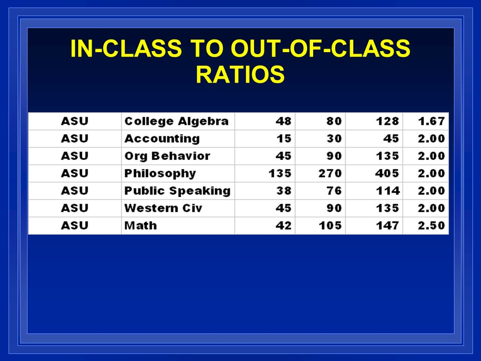 IN-CLASS TO OUT-OF-CLASS RATIOS