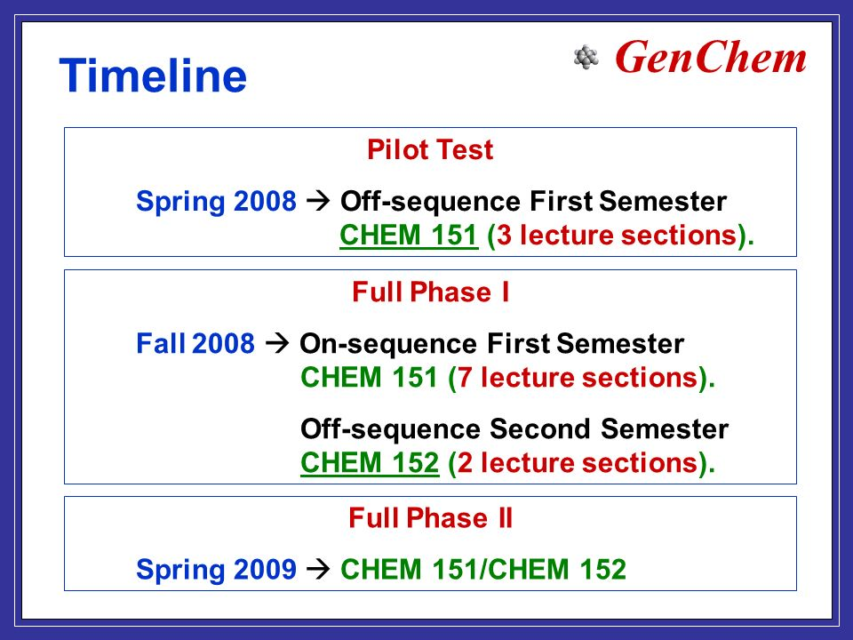 GenChem Timeline Pilot Test Spring 2008 Off-sequence First Semester CHEM 151 (3 lecture sections).
