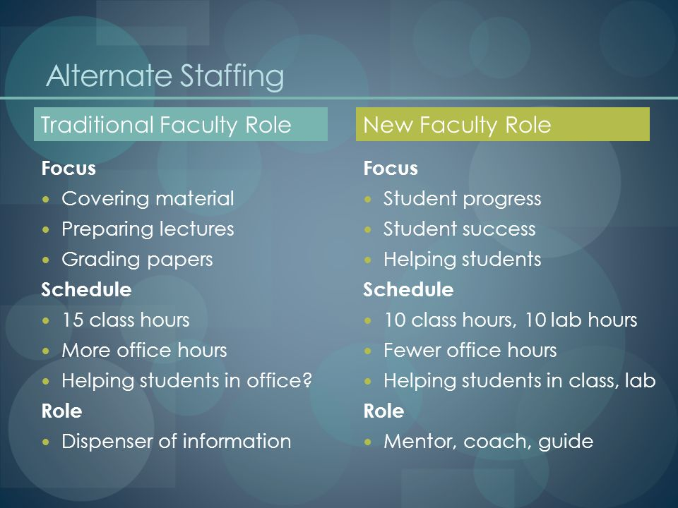 Alternate Staffing Focus Covering material Preparing lectures Grading papers Schedule 15 class hours More office hours Helping students in office.