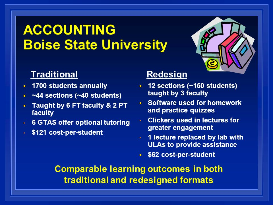 ACCOUNTING Boise State University Traditional 1700 students annually ~44 sections (~40 students) Taught by 6 FT faculty & 2 PT faculty 6 GTAS offer optional tutoring $121 cost-per-student Redesign 12 sections (~150 students) taught by 3 faculty Software used for homework and practice quizzes Clickers used in lectures for greater engagement 1 lecture replaced by lab with ULAs to provide assistance $62 cost-per-student Comparable learning outcomes in both traditional and redesigned formats