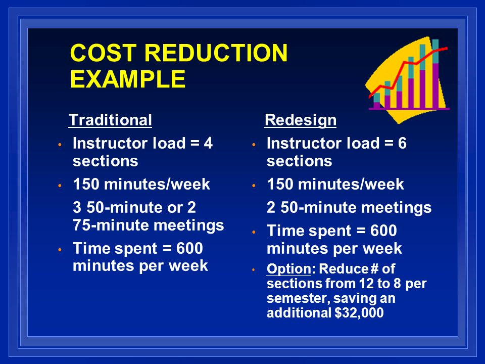 COST REDUCTION EXAMPLE Traditional Instructor load = 4 sections 150 minutes/week 3 50-minute or 2 75-minute meetings Time spent = 600 minutes per week Redesign Instructor load = 6 sections 150 minutes/week 2 50-minute meetings Time spent = 600 minutes per week Option: Reduce # of sections from 12 to 8 per semester, saving an additional $32,000