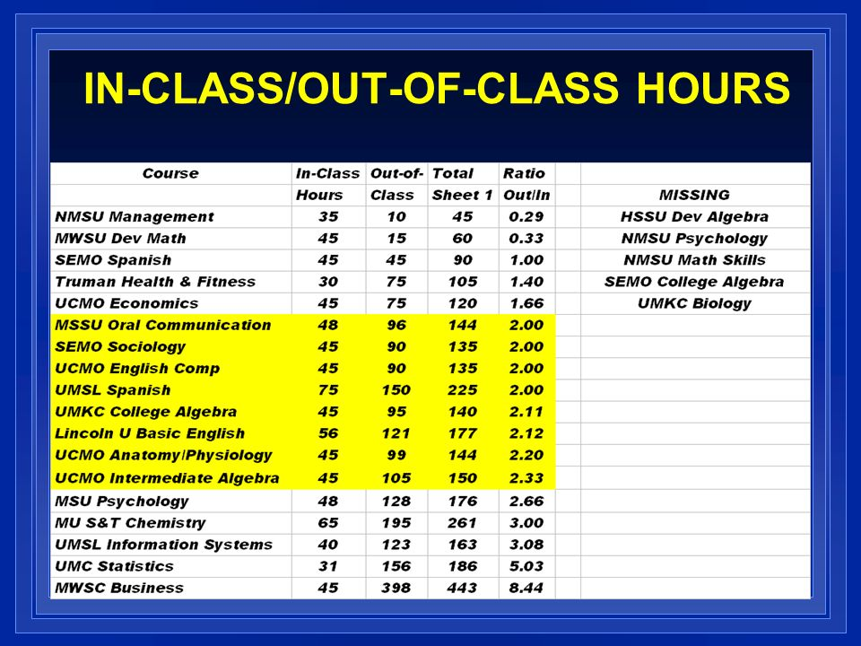 IN-CLASS/OUT-OF-CLASS HOURS