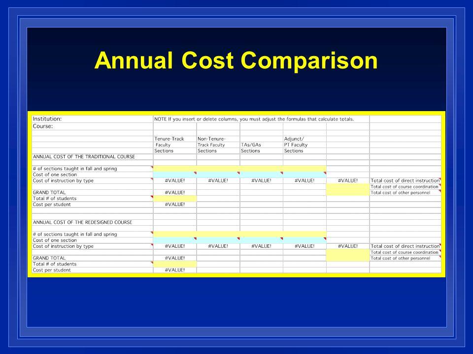 Annual Cost Comparison