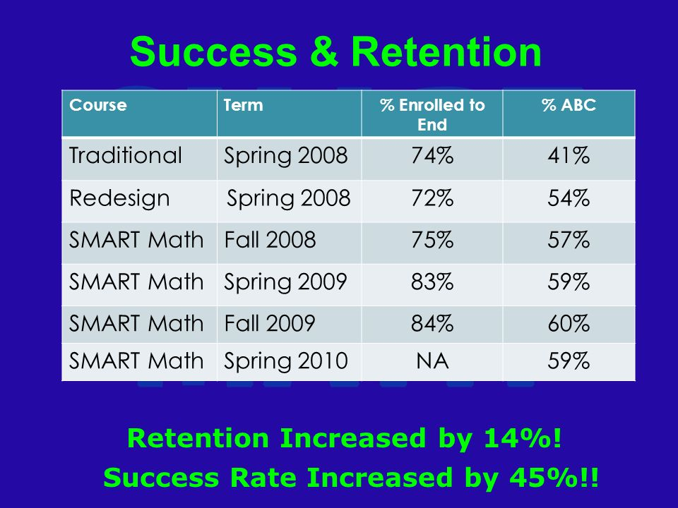Success & Retention CourseTerm% Enrolled to End % ABC TraditionalSpring %41% RedesignSpring %54% SMART MathFall %57% SMART MathSpring %59% SMART MathFall %60% SMART MathSpring 2010NA59% Success Rate Increased by 45%!.