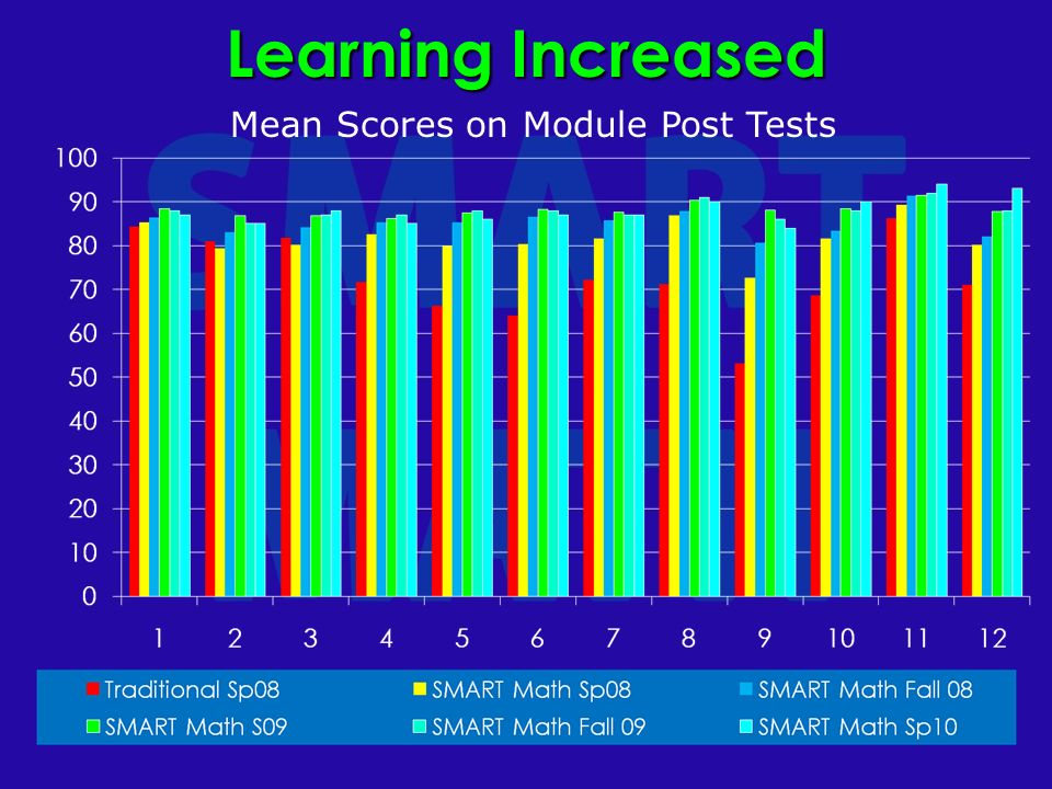 Learning Increased Mean Scores on Module Post Tests
