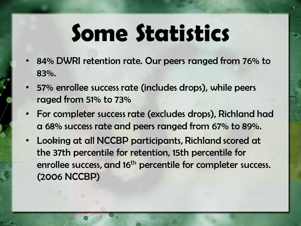 Some Statistics 84% DWRI retention rate. Our peers ranged from 76% to 83%. 57% enrollee success rate (includes drops), while peers raged from 51% to 7