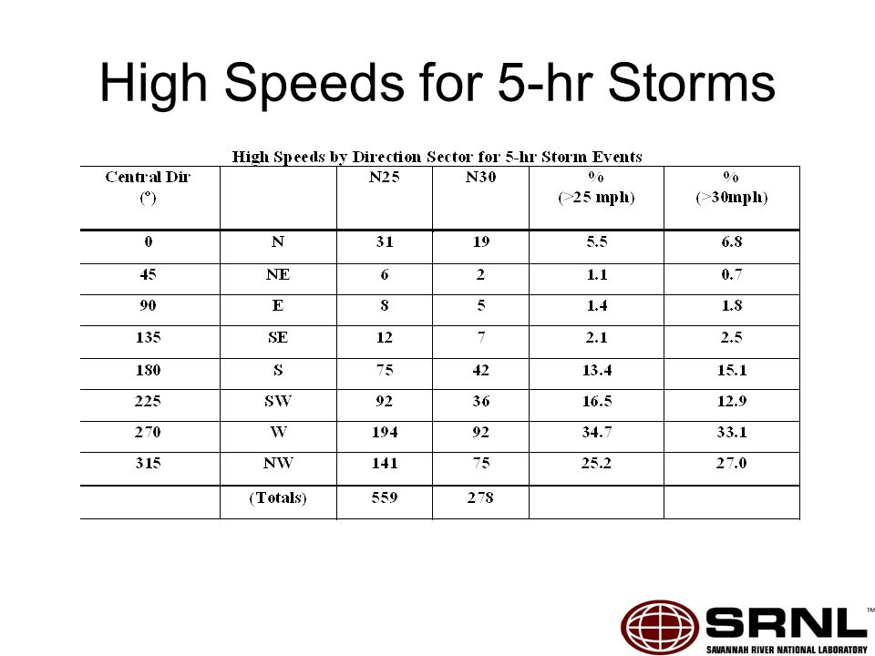 High Speeds for 5-hr Storms