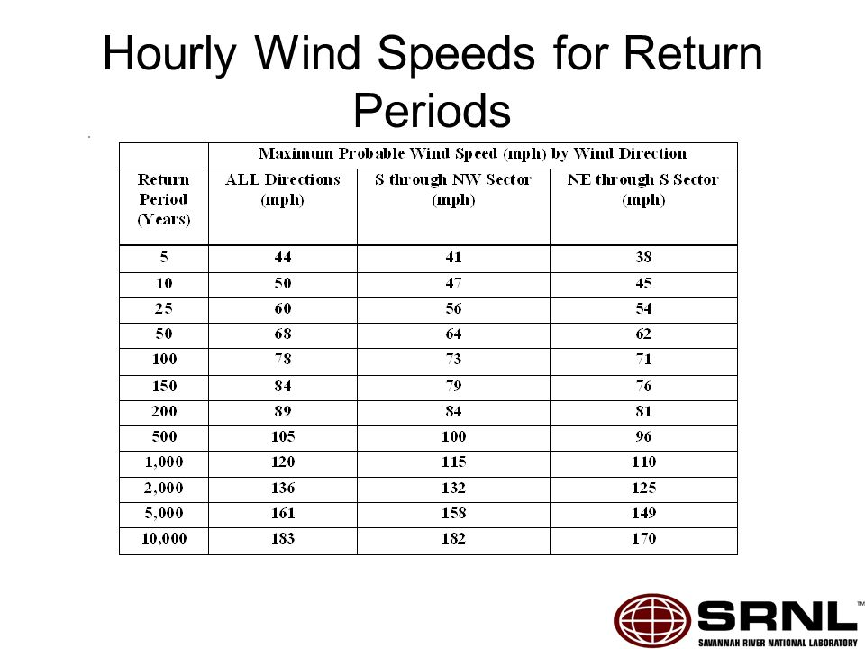 Hourly Wind Speeds for Return Periods