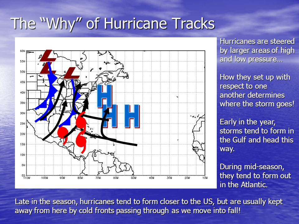 The Why of Hurricane Tracks Hurricanes are steered by larger areas of high and low pressure… How they set up with respect to one another determines where the storm goes.