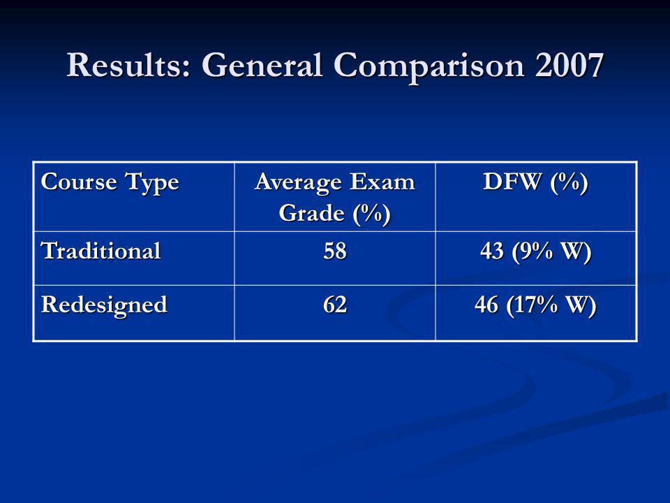 Results: Exam Grades 2007
