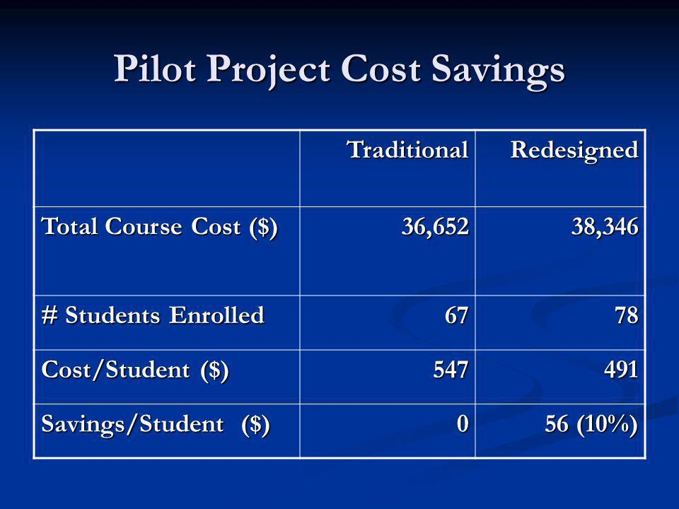 Pilot Project Cost Savings TraditionalRedesigned Total Course Cost ($) 36,65238,346 # Students Enrolled 6778 Cost/Student ($) 547491 Savings/Student (
