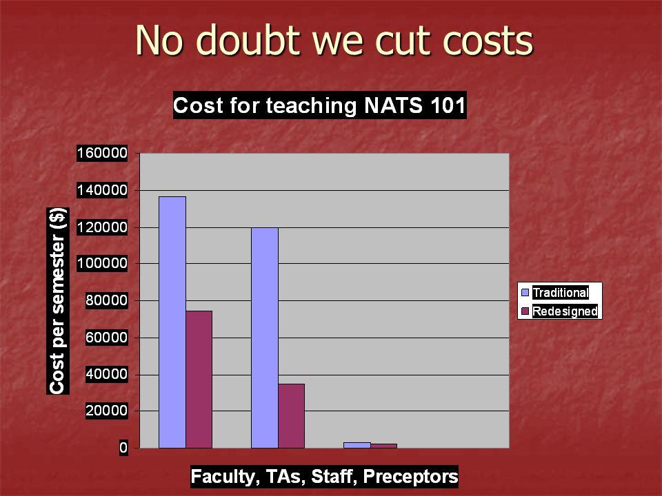 No doubt we cut costs