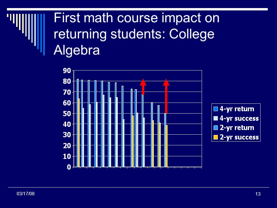 13 First math course impact on returning students: College Algebra 03/17/08