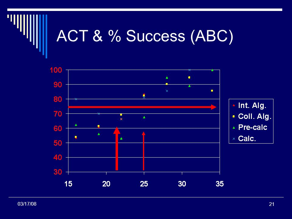 21 ACT & % Success (ABC) 03/17/08