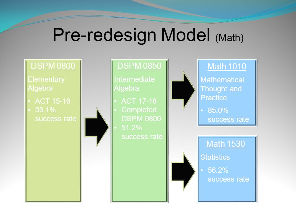 Pre-redesign Model (Math) DSPM 0800 Elementary Algebra ACT 15-16 53.1% success rate DSPM 0850 Intermediate Algebra ACT 17-18 Completed DSPM 0800 51.2%