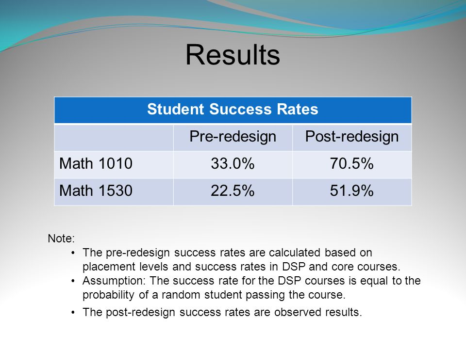 Results Student Success Rates Pre-redesignPost-redesign Math 101033.0%70.5% Math 153022.5%51.9% Note: The pre-redesign success rates are calculated ba