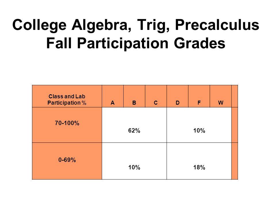 College Algebra, Trig, Precalculus Fall Participation Grades Class and Lab Participation %ABCDFW 70-100% 62% 10% 0-69% 10%18%