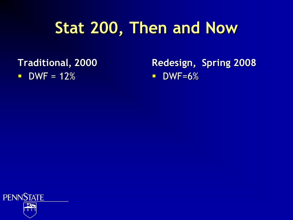 Stat 200, Then and Now Traditional, 2000 DWF = 12% Redesign, Spring 2008 DWF=6%