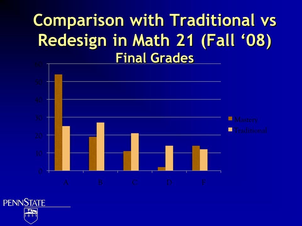Comparison with Traditional vs Redesign in Math 21 (Fall 08) Final Grades