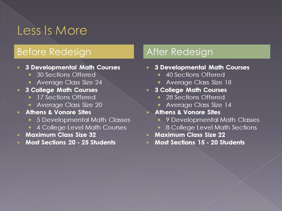 3 Developmental Math Courses 30 Sections Offered Average Class Size 24 3 College Math Courses 17 Sections Offered Average Class Size 20 Athens & Vonore Sites 5 Developmental Math Classes 4 College Level Math Courses Maximum Class Size 32 Most Sections Students 3 Developmental Math Courses 40 Sections Offered Average Class Size 18 3 College Math Courses 28 Sections Offered Average Class Size 14 Athens & Vonore Sites 9 Developmental Math Classes 8 College Level Math Sections Maximum Class Size 22 Most Sections Students After RedesignBefore Redesign
