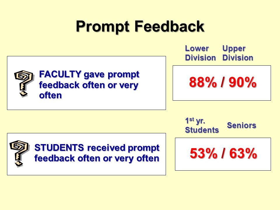Prompt Feedback FACULTY gave prompt feedback often or very often STUDENTS received prompt feedback often or very often 88% / 90% 88% / 90% Lower Divis