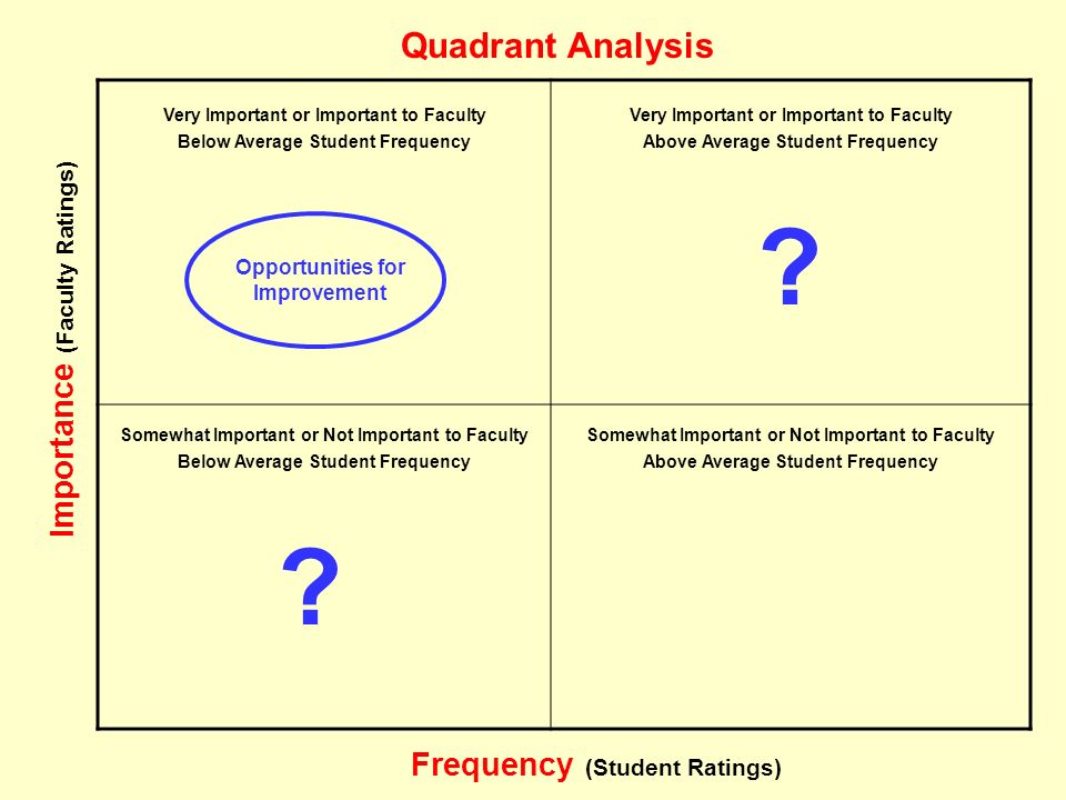 Frequency (Student Ratings) Importance (Faculty Ratings) Quadrant Analysis Very Important or Important to Faculty Somewhat Important or Not Important