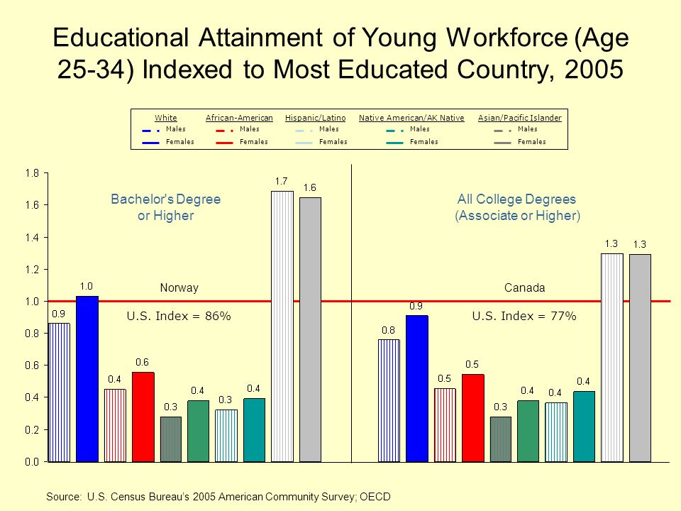 Educational Attainment of Young Workforce (Age 25-34) Indexed to Most Educated Country, 2005 Source: U.S. Census Bureaus 2005 American Community Surve
