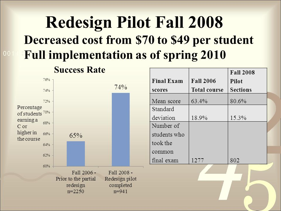 Redesign Pilot Fall 2008 Decreased cost from $70 to $49 per student Full implementation as of spring 2010 Final Exam scores Fall 2006 Total course Fal