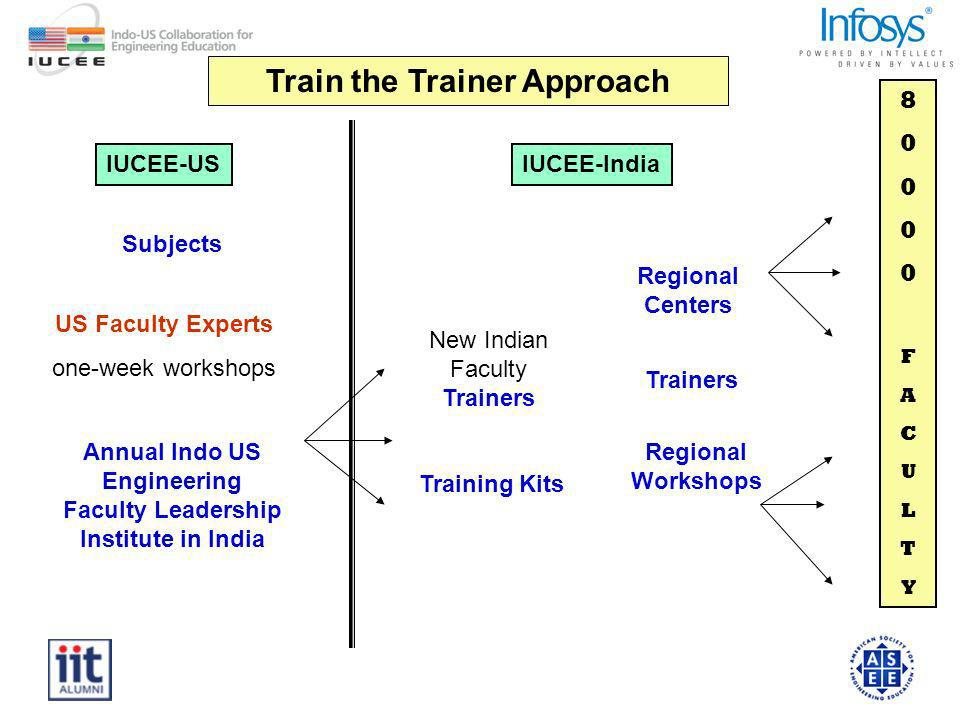 80000FACULTY80000FACULTY IUCEE-USIUCEE-India Annual Indo US Engineering Faculty Leadership Institute in India New Indian Faculty Trainers Training Kits Regional Workshops Regional Centers Train the Trainer Approach US Faculty Experts one-week workshops Subjects Trainers